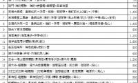 澎湖行程內容方案價目表 詳細內容點選後頁面請往下拉
